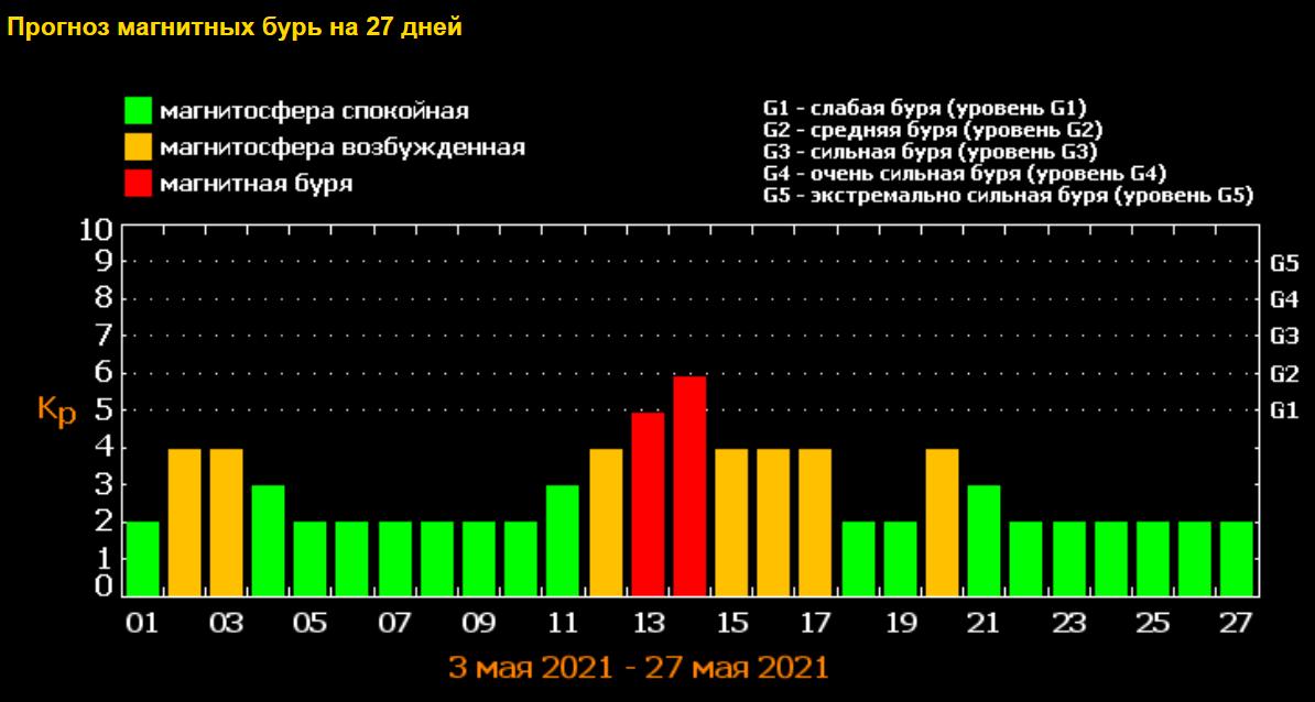Магнитные бури в мае 2021 года / фото tesis.lebedev.ru