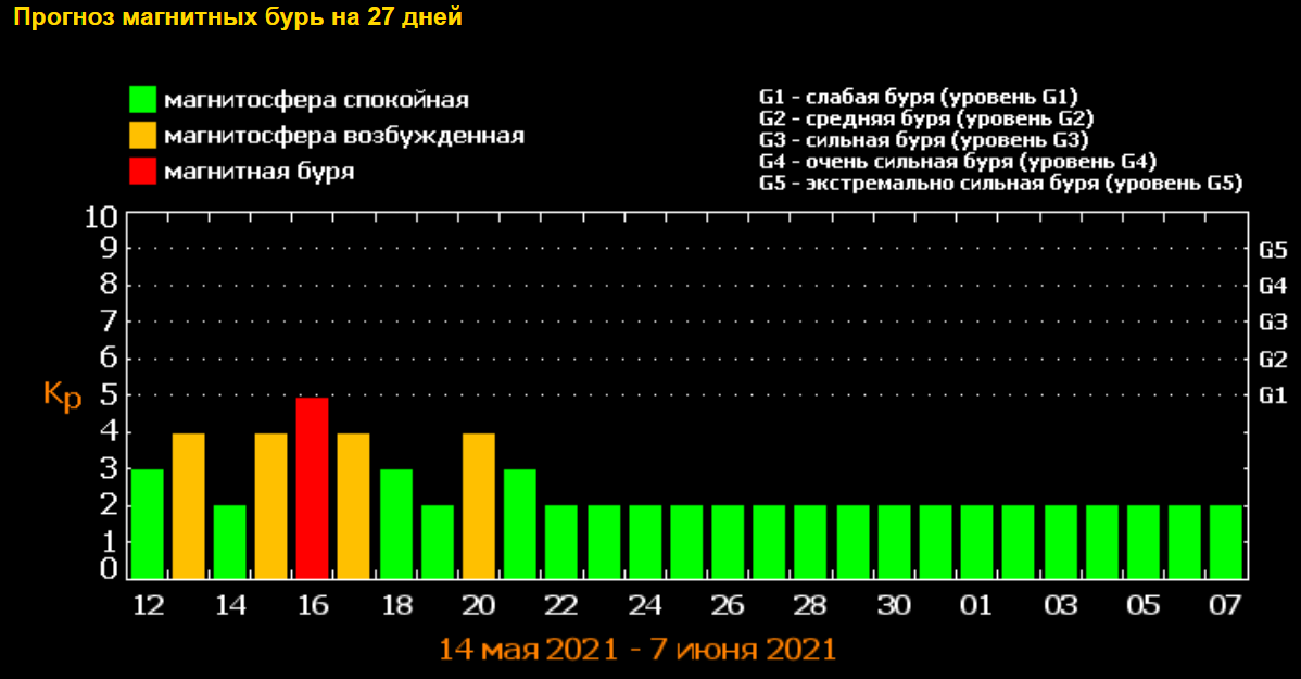 Магнитные бури в мае 2021 / фото tesis.lebedev.ru