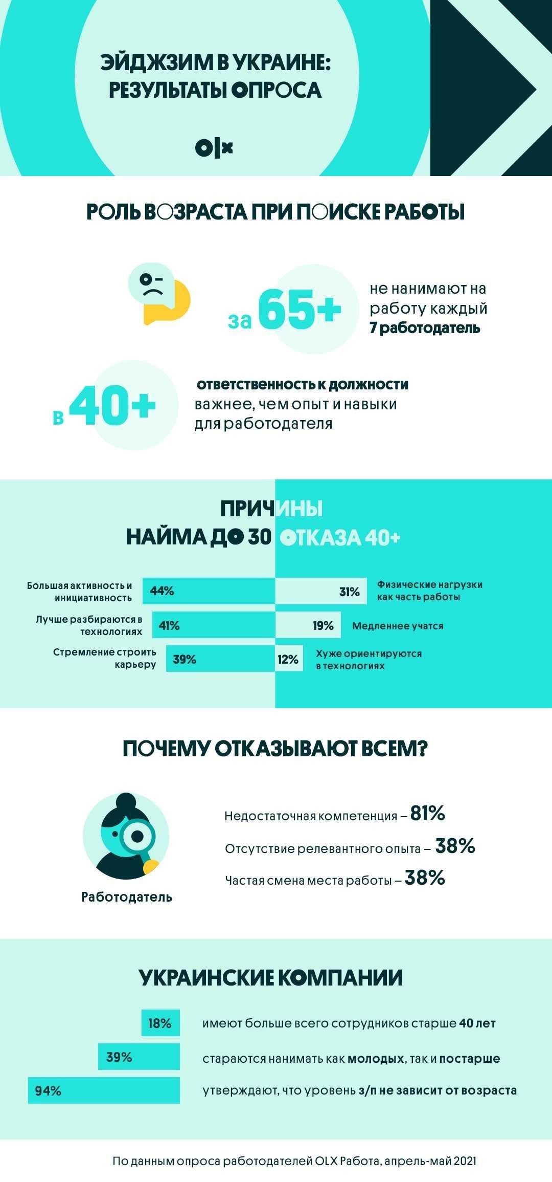 Инфографика OLХ