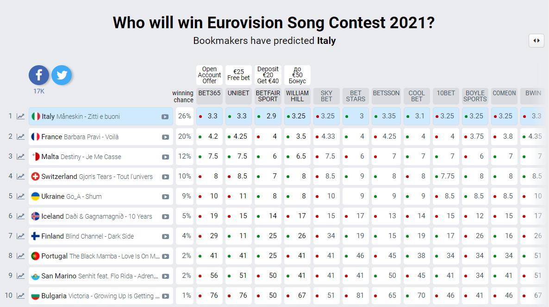 Bookmakers predicted Italy / Screenshot