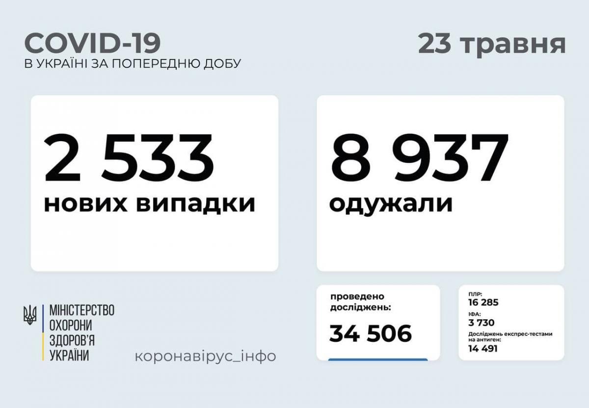 Коронавирус в Украине: свежая статистика