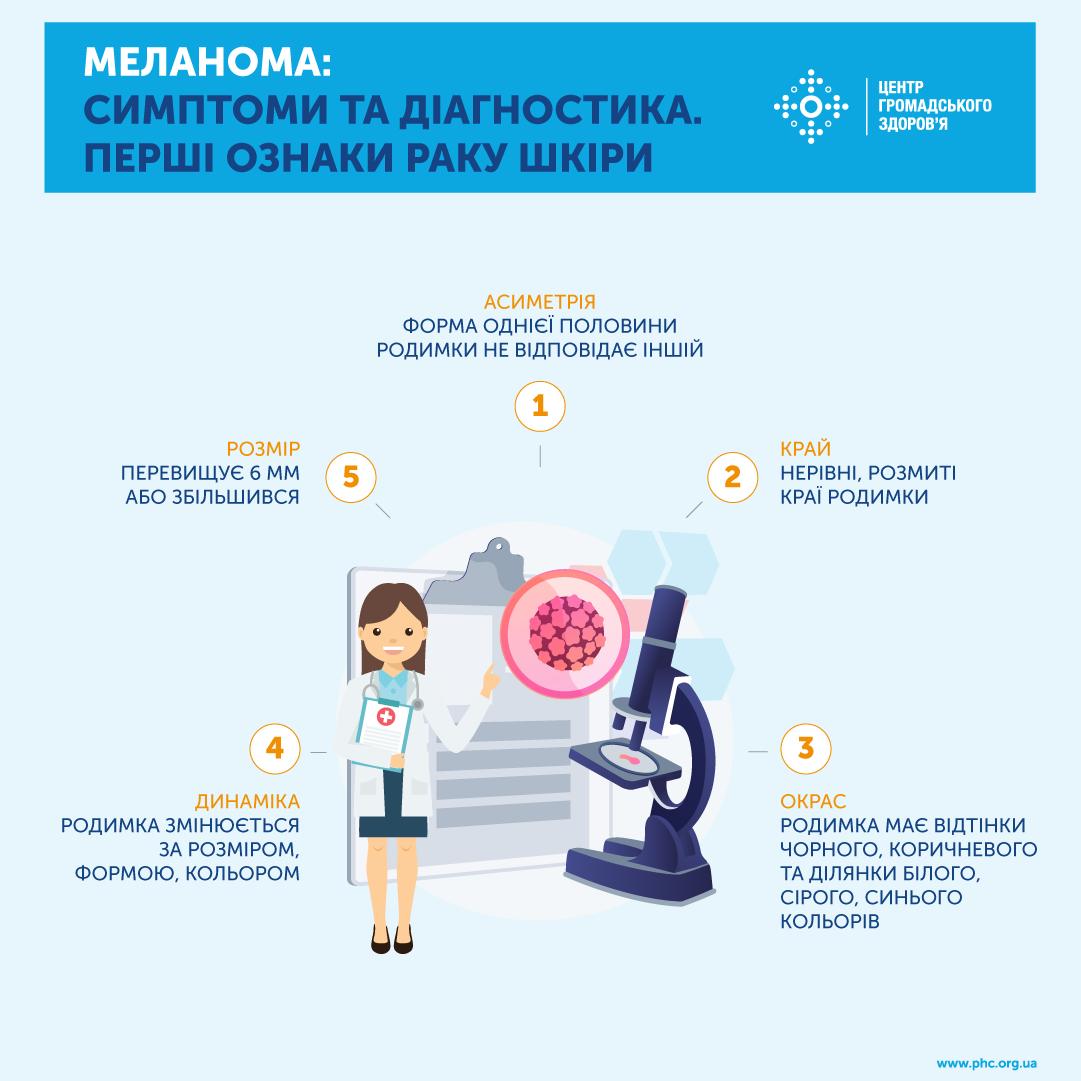 Инфографика facebook.com/phc.org.ua