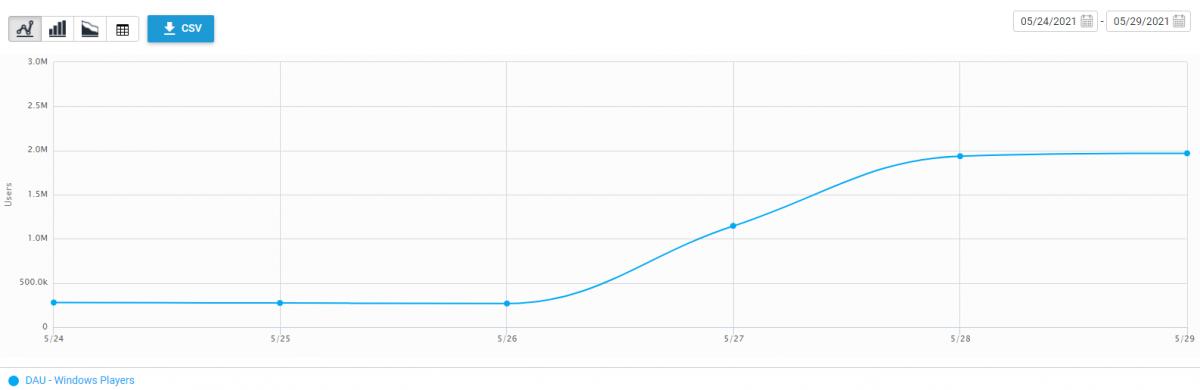 Зростання кількості активних гравців / фото twitter.com/TheVTran