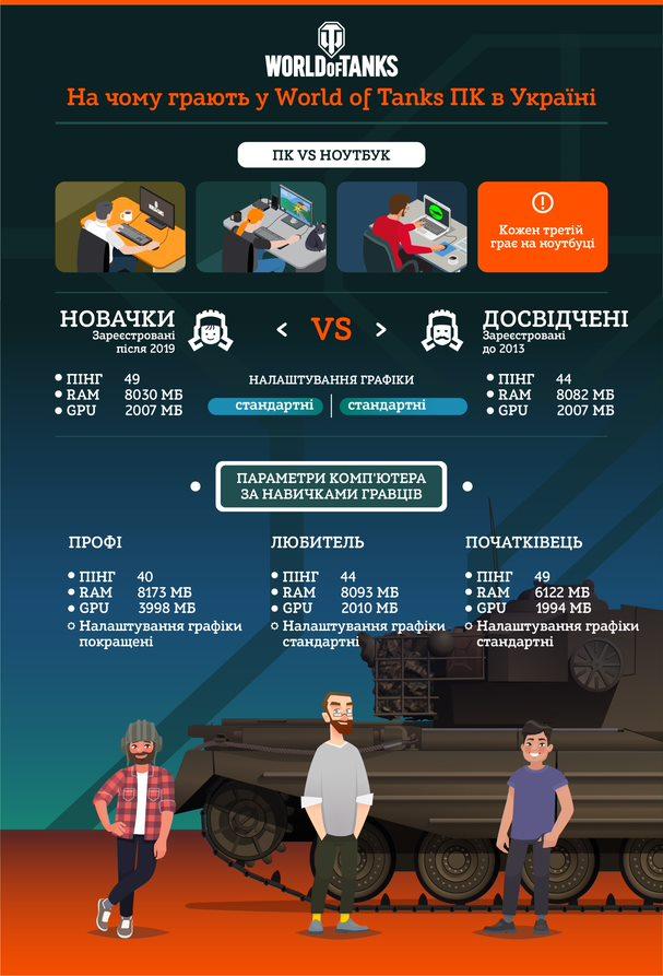 """На чем играют """"новички"""" и """"ветераны"""" / фото wargaming.net"""