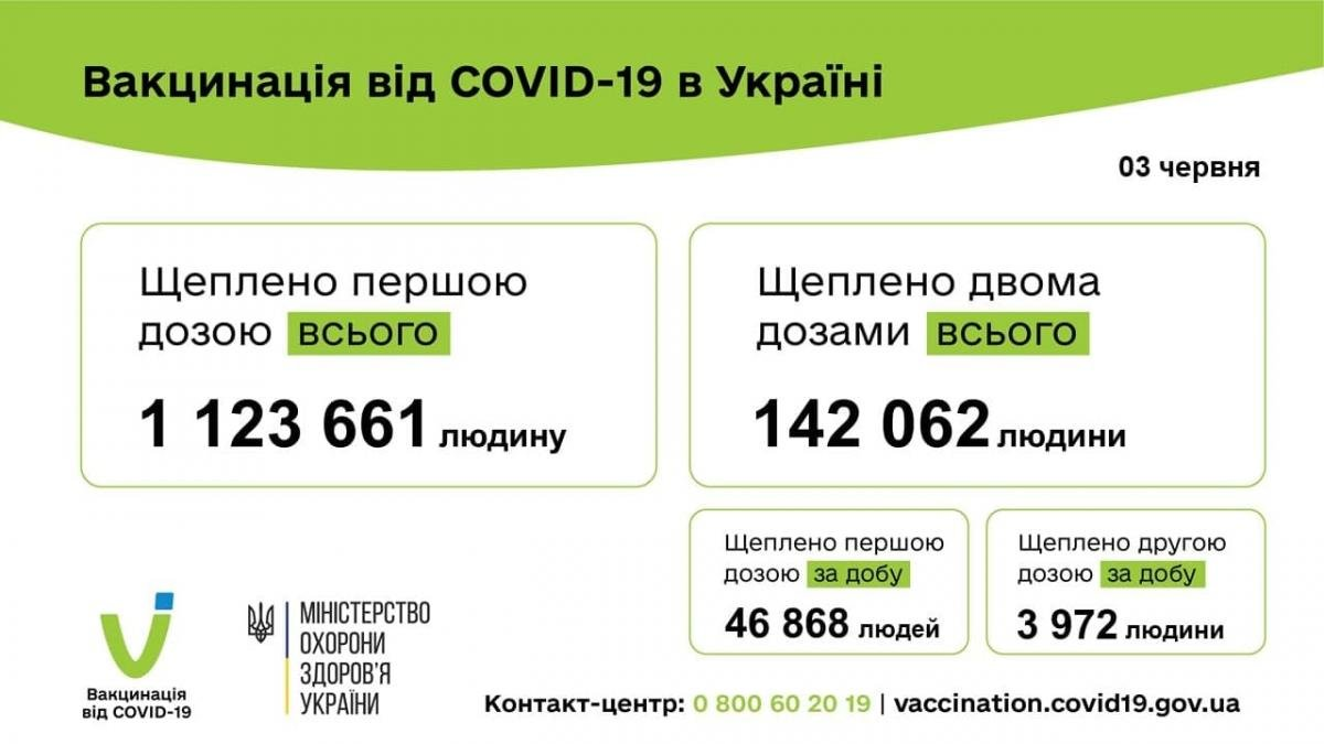 50 840 человек привиты против COVID-19 за сутки 03 июня 2021 года
