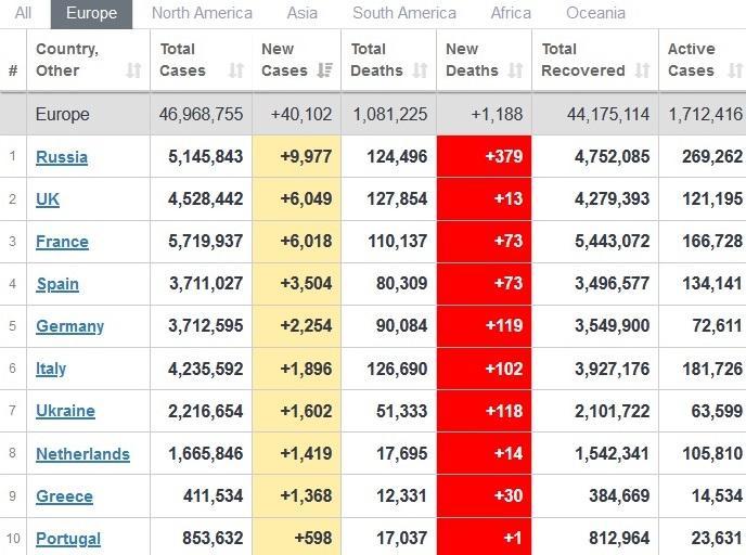 Україна серед країн світу займає 37 місце за кількістю нових інфікувань / дані Worldometers