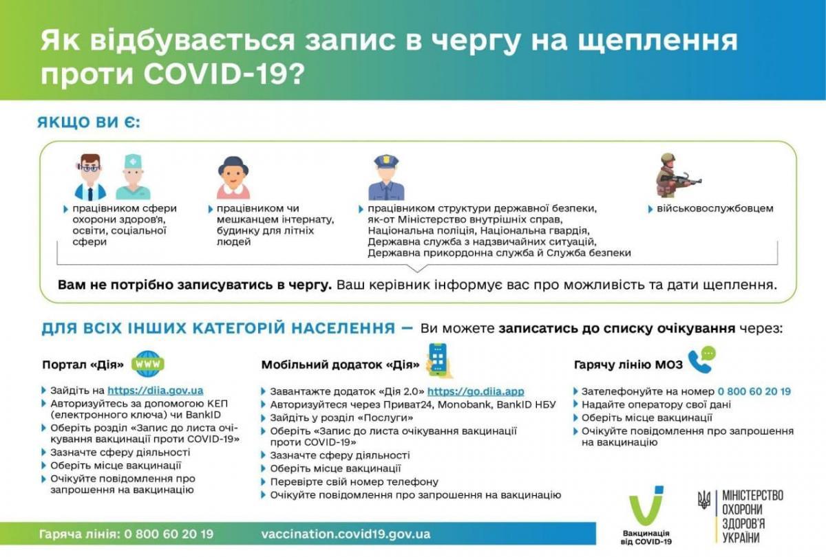 Запись на вакцинацию в Украине / фото МОЗ Украины