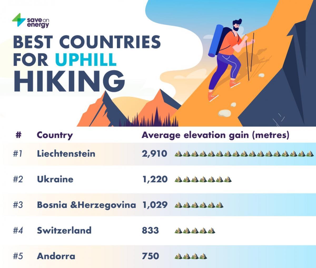 Лучшие страны для пеших подъемов в гору / фото saveonenergy.com
