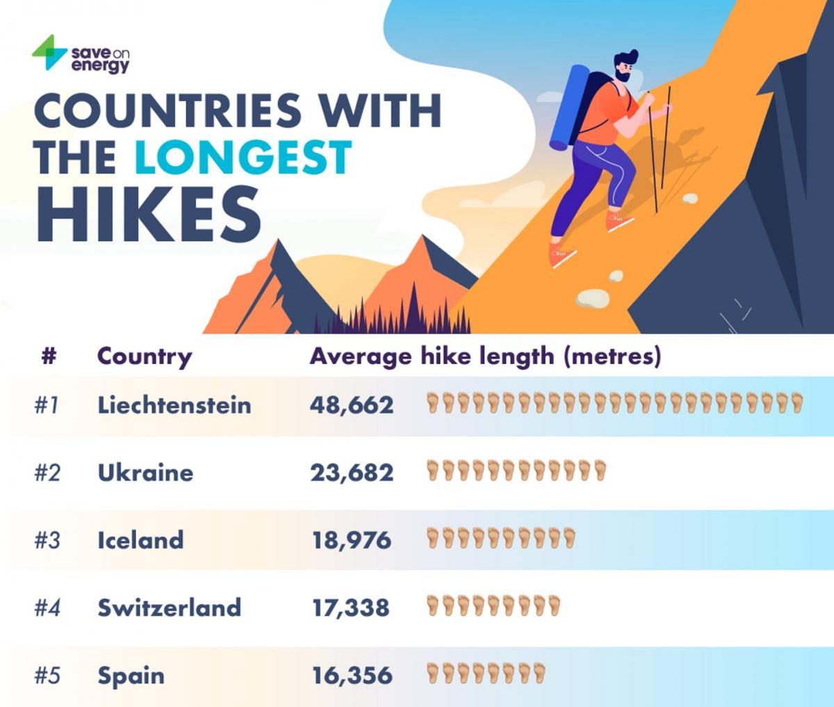 Страны с самыми продолжительными пешеходными маршрутами / фото saveonenergy.com