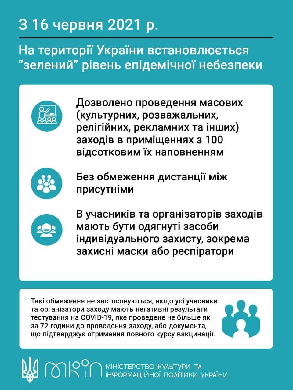 Карантинные ограничения с 16 июня / фото Министерство культуры Украины