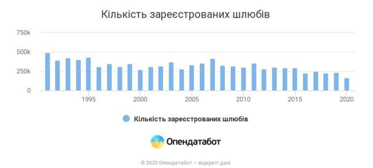 Количество зарегистрированных браков / данные OpenDataBot