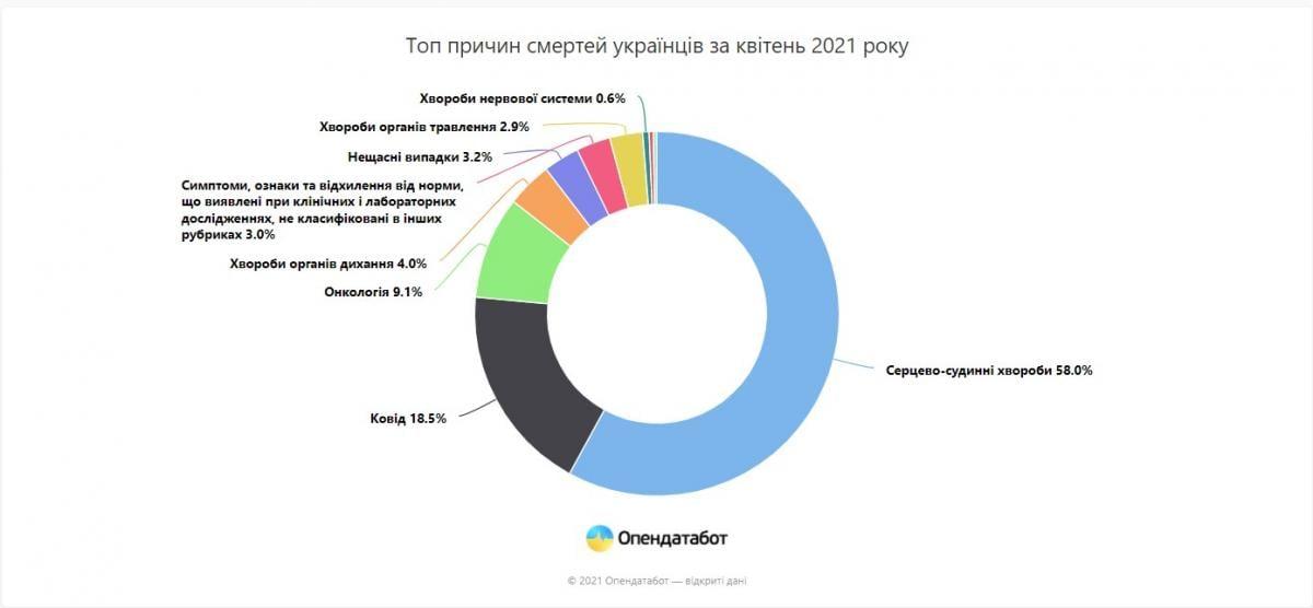 Данные opendatabot.ua