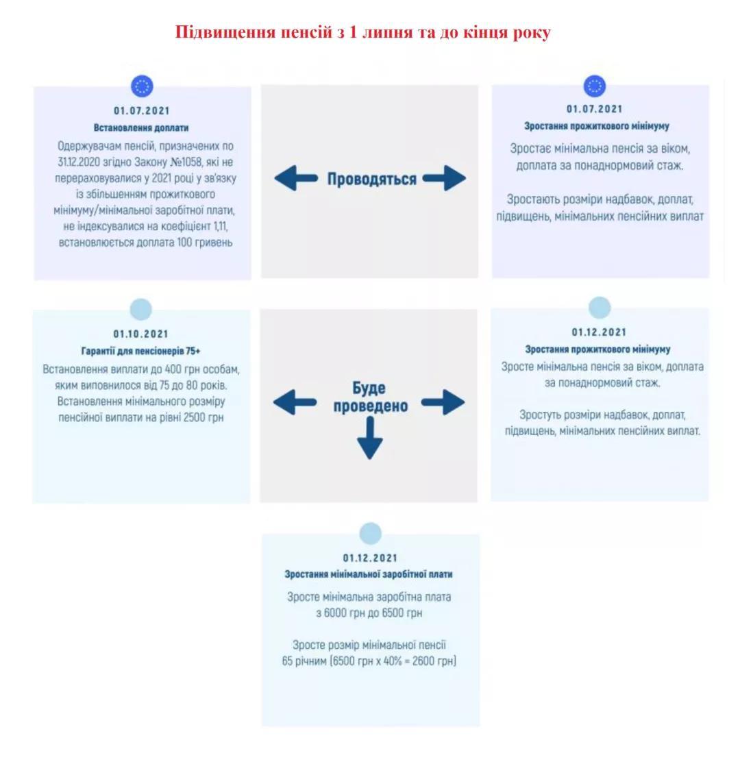Надбавки к пенсии в 2021 году / фотоПФУ