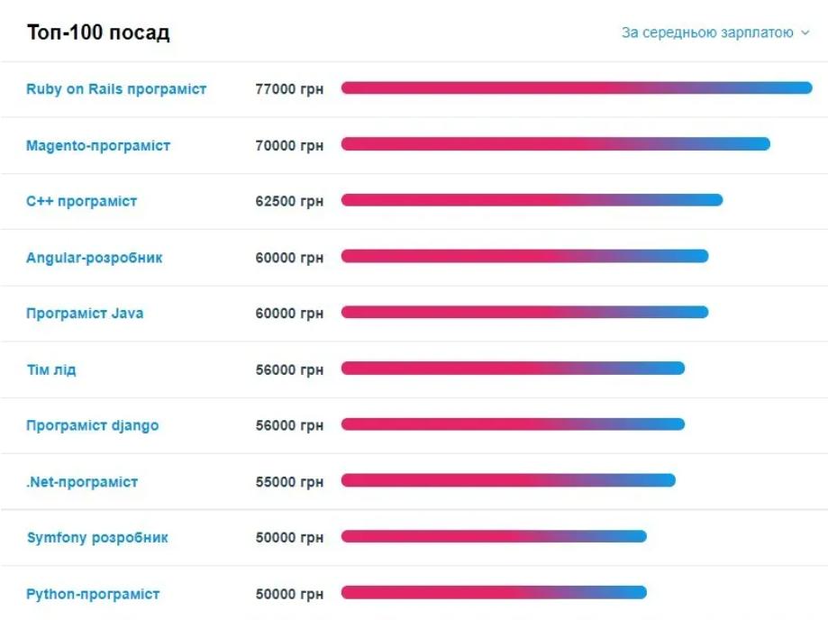 Скриншот work.ua