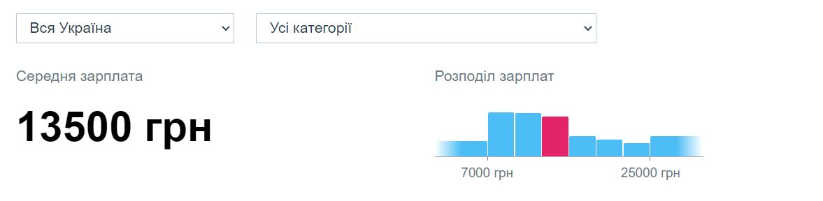Минимальная зарплата в УкраинеМинимальная зарплата в Украине с 1 января 2021 года повышена до 6 тыс. грн.Средняя номинальная заработная плата штатного работника в Украине в мае 2021 года выросла, по сравнению с маем 2020 года, на 28,1% - до 13 тыс. 499 грн.