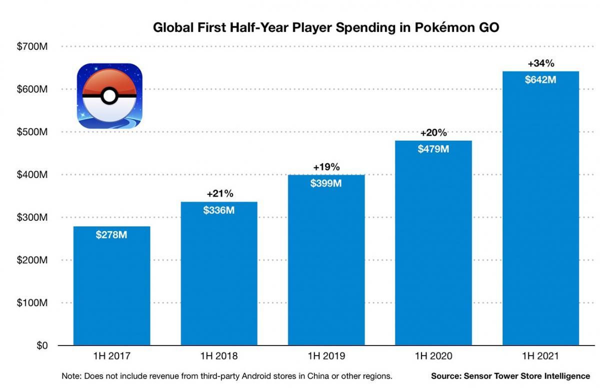 З кожним роком доходи гри тільки збільшуються / фото sensortower.com
