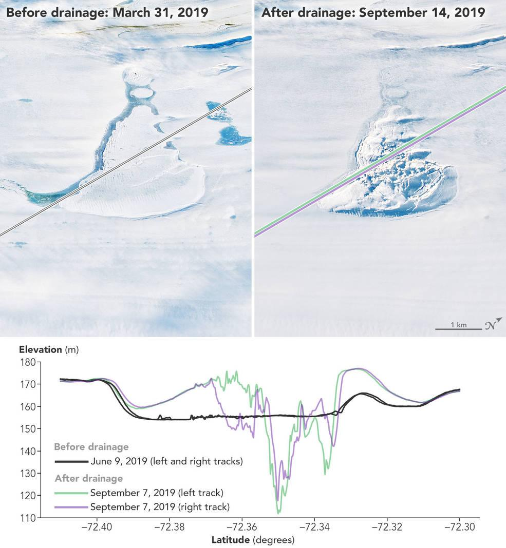El perfil de altitud fue obtenido por el satélite ICESat-2.  La imagen muestra los datos de altitud obtenidos por tres rayos láser ATLAS diferentes / foto del Observatorio de la Tierra de la NASA.
