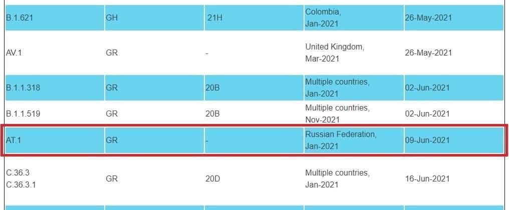 Список потенциально опасных штаммов коронавируса / данные из who.int
