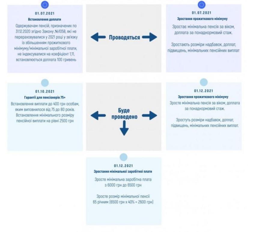Інфографіка pfu.gov.ua