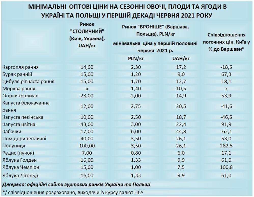 Інфографіка Edclub.com.ua