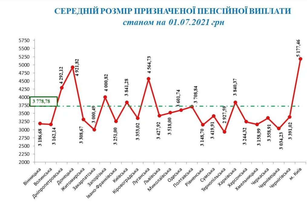 Инфографика pfu.gov.ua