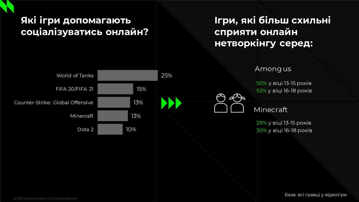 Игры, где украинцы любят общаться /иллюстрация NielsenIQ
