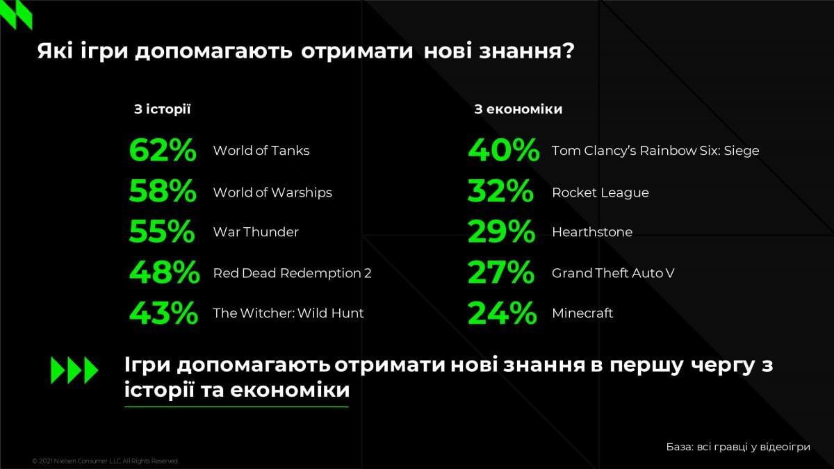 В этих играх украинские геймеры получают новые знания /иллюстрация NielsenIQ