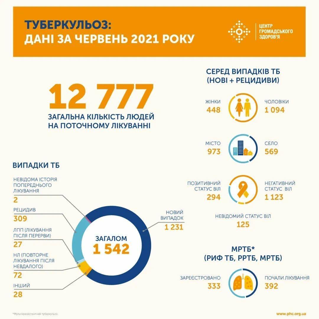 Данные facebook.com/phc.org.ua/