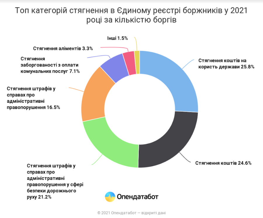 Інфографіка Opendatabot.ua