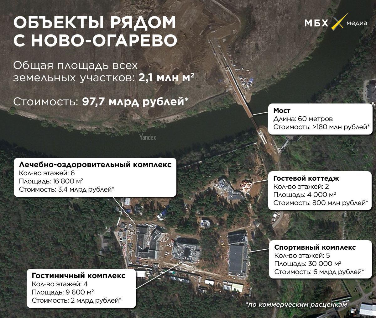 Цена строительства на тайном объекте / фото - mbk-news