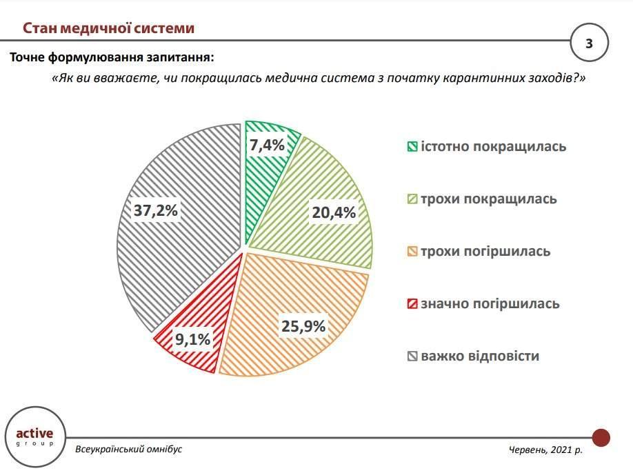 Украинцы положительно оценили изменения в медицинской системе / данные Active Group