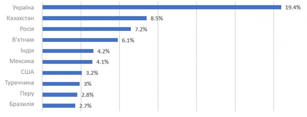Країни з найбільшою кількістю виявлених зразків Android/FakeAdBlocker (1 січня - 1 червня 2021 р.)