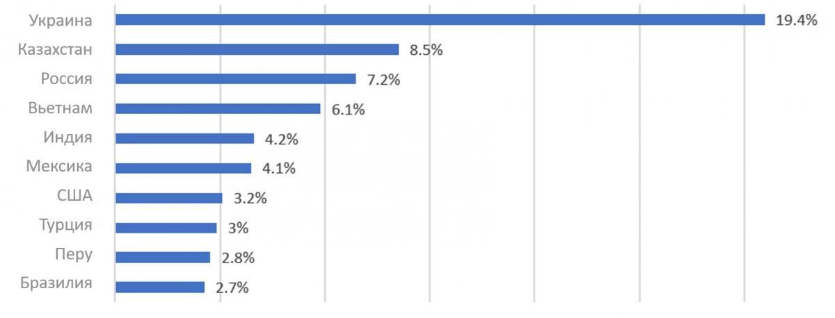 Страны с наибольшим количеством выявленных образцов Android/FakeAdBlocker (1 января - 1 июня 2021 г.)