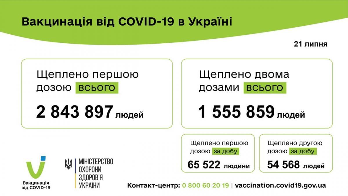 Статистика по коронавирусу в Украине / фото - facebook.com/moz.ukr