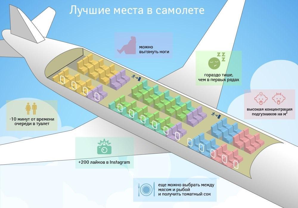 Как выбрать места в самолете /airlife.ua