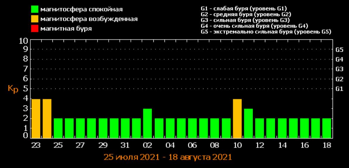 Прогноз магнітних бур / фото tesis.lebedev.ru