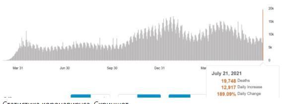 Статистика коронавируса ВОЗ / скриншот
