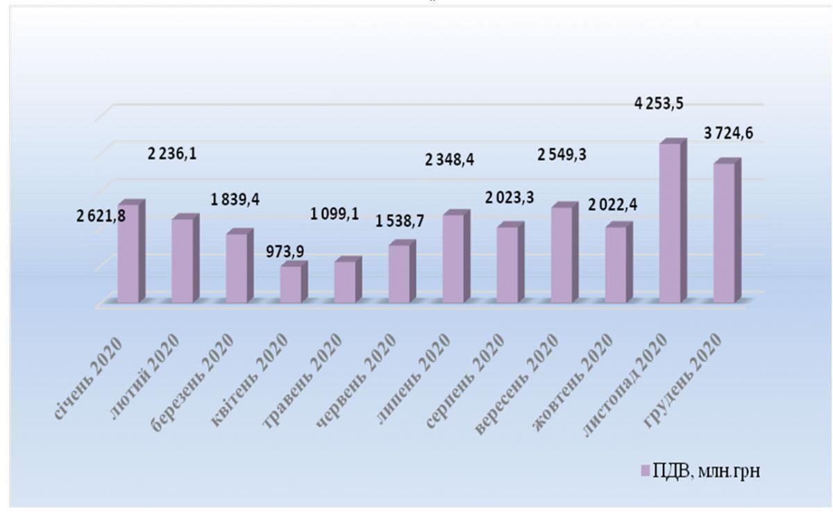"""""""Скрутки"""" ПДВ у 2020 році, дані ТСК ВР"""