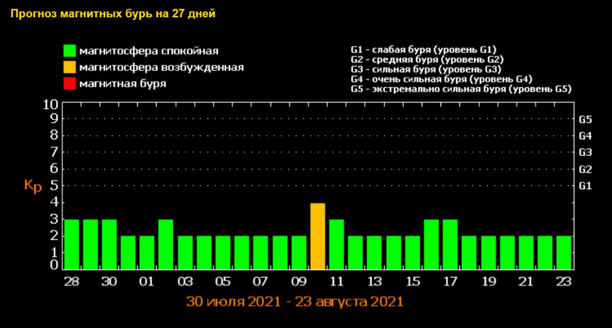 Геомагнитные бури в августе/ фото tesis.lebedev.ru
