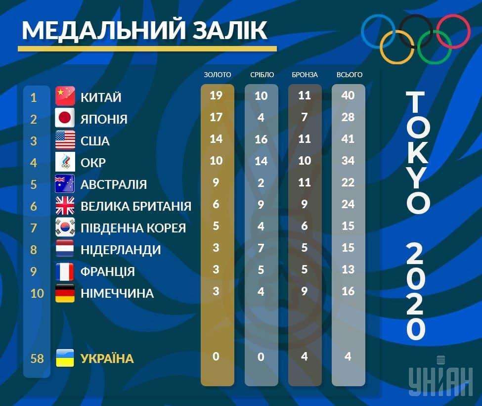 Медальний залік Олімпіади-2020 / УНІАН