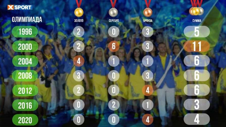 Как Украина выступала на летних Олимпиадах в первую неделю / xsport.ua