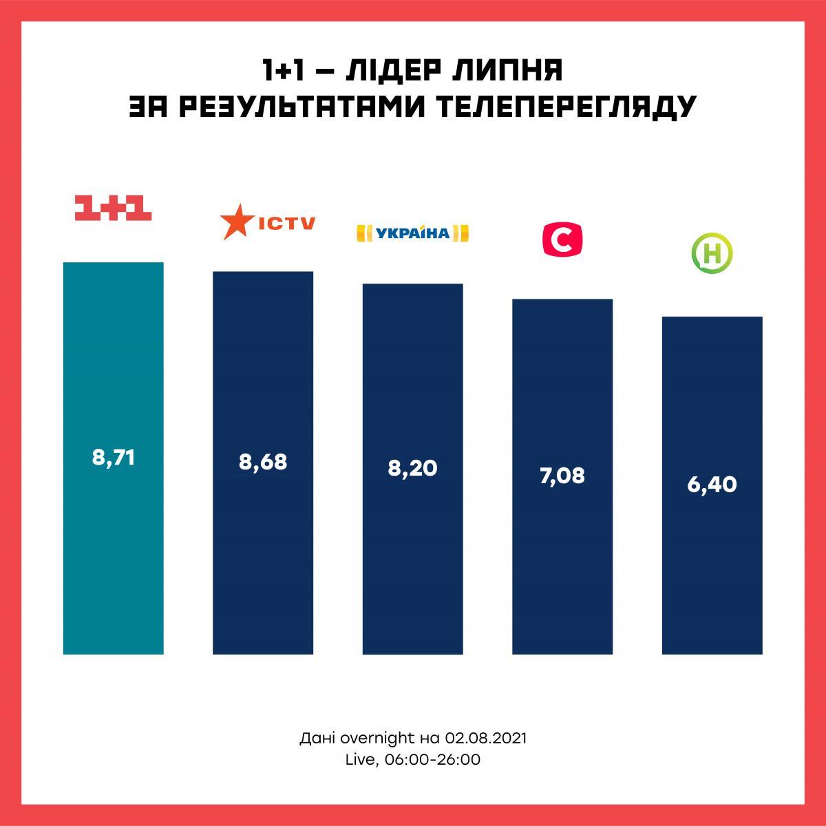 Телеканал 1+1 став лідером телеперегляду за результатами липня