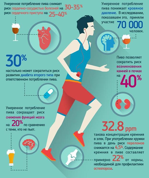 Чому треба вживати пиво / sport-express.ru