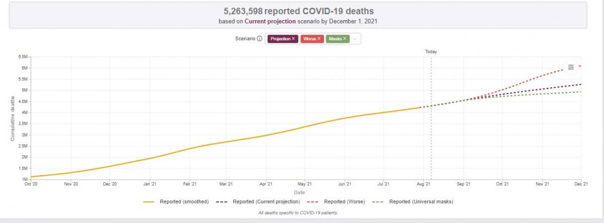 Данные covid19.healthdata.org