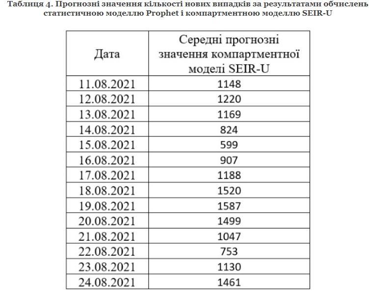 Данные nas.gov.ua
