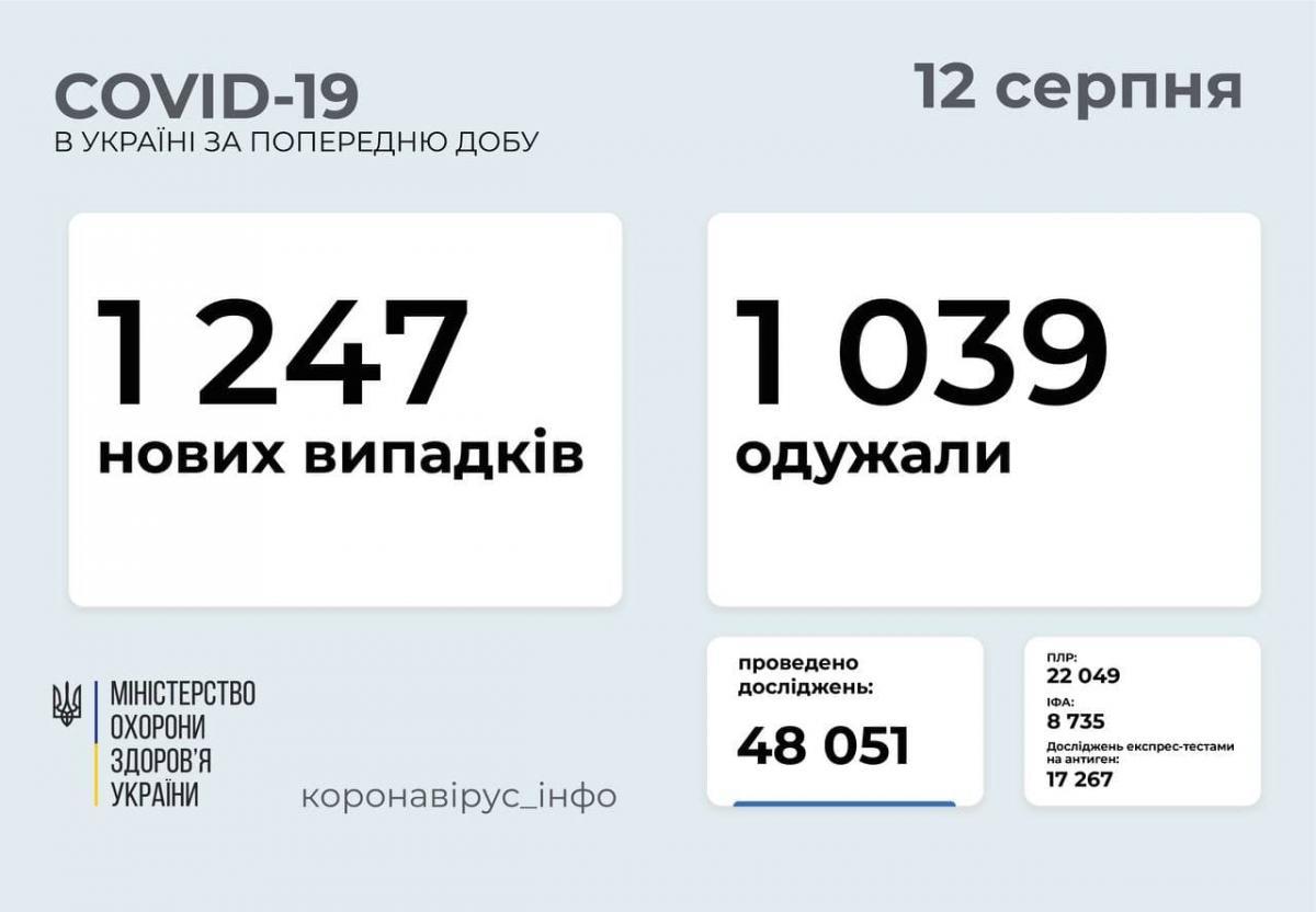 Коронавирус в Украине: свежая статистика / фото МОЗ