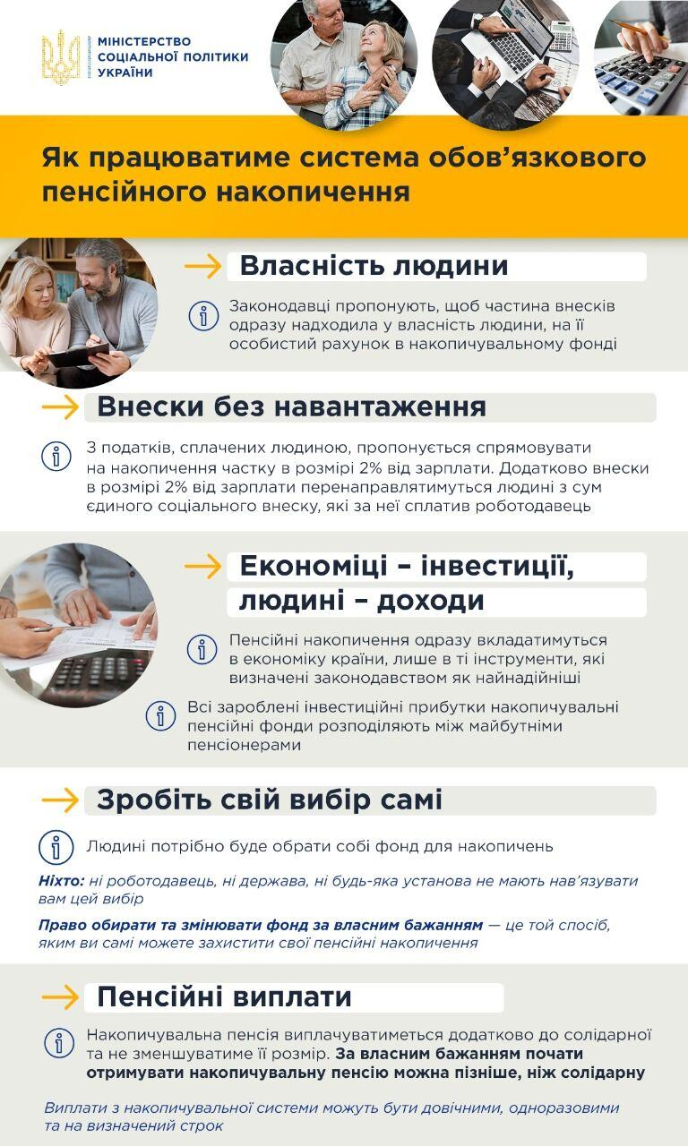 Инфографика msp.gov.ua