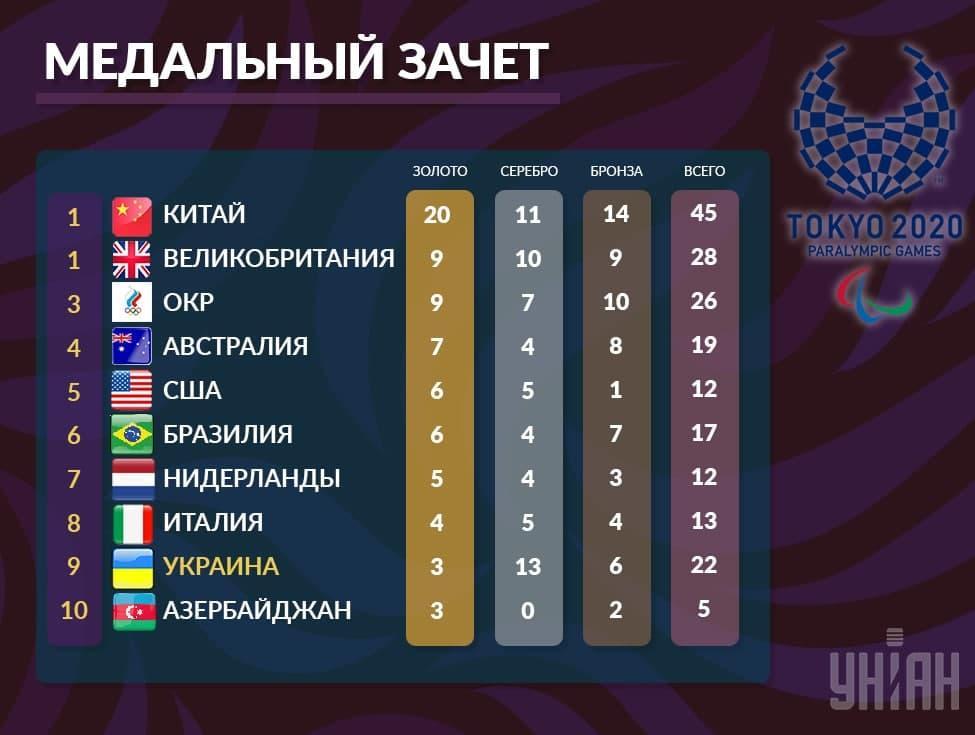 Медальный зачет Паралимпиады / УНИАН