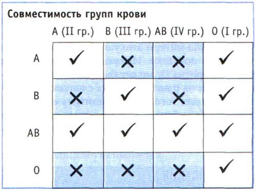 Таблица совместимости групп крови / dvhab.ru
