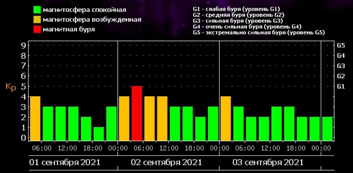 Магнитные бури в сентябре 2021 / фото tesis.lebedev.ru